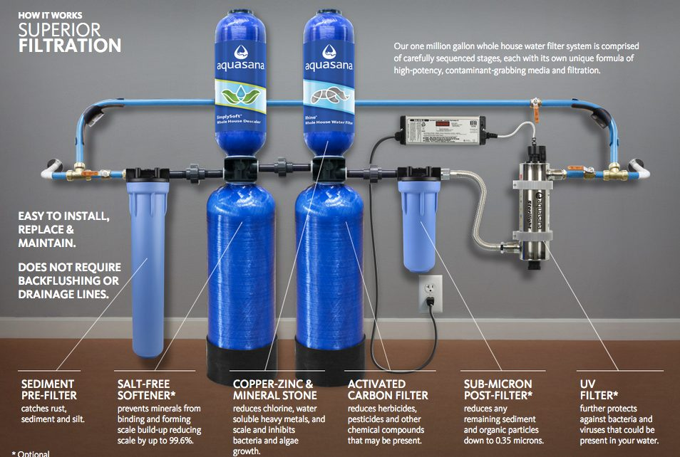aquasana rhino whole house water filter system